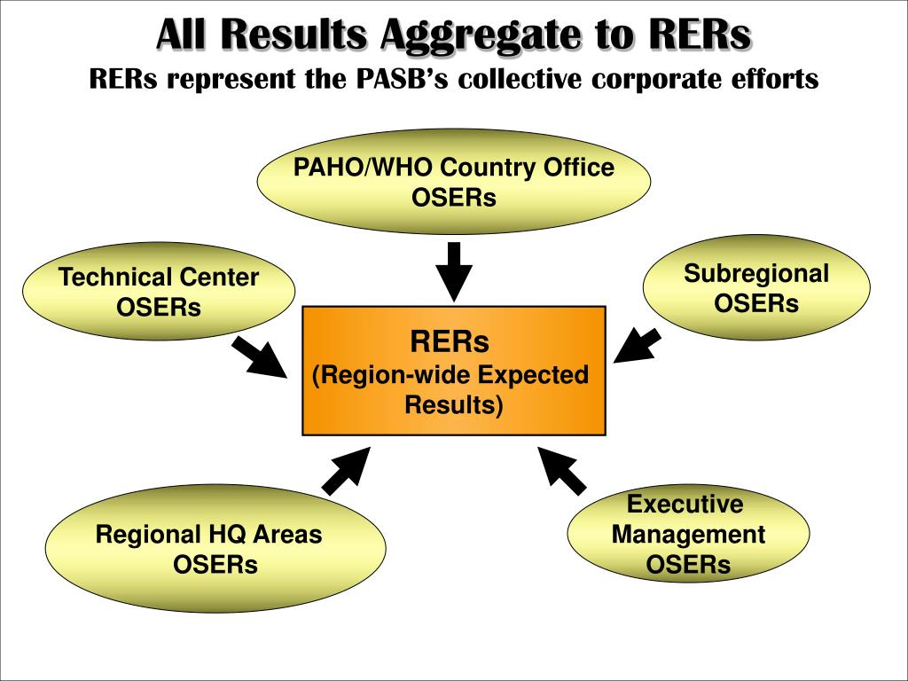All Results Aggregate to RERs