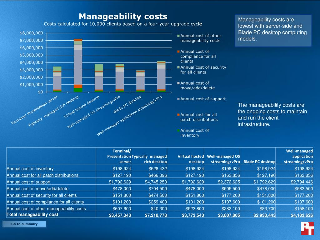 Manageability costs are lowest with server-side and Blade PC desktop computing models.