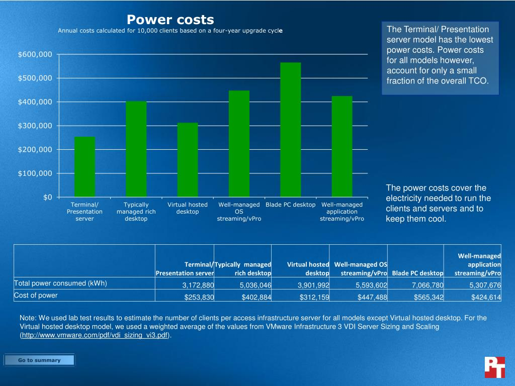The Terminal/ Presentation server model has the lowest power costs. Power costs for all models however, account for only a small fraction of the overall TCO.