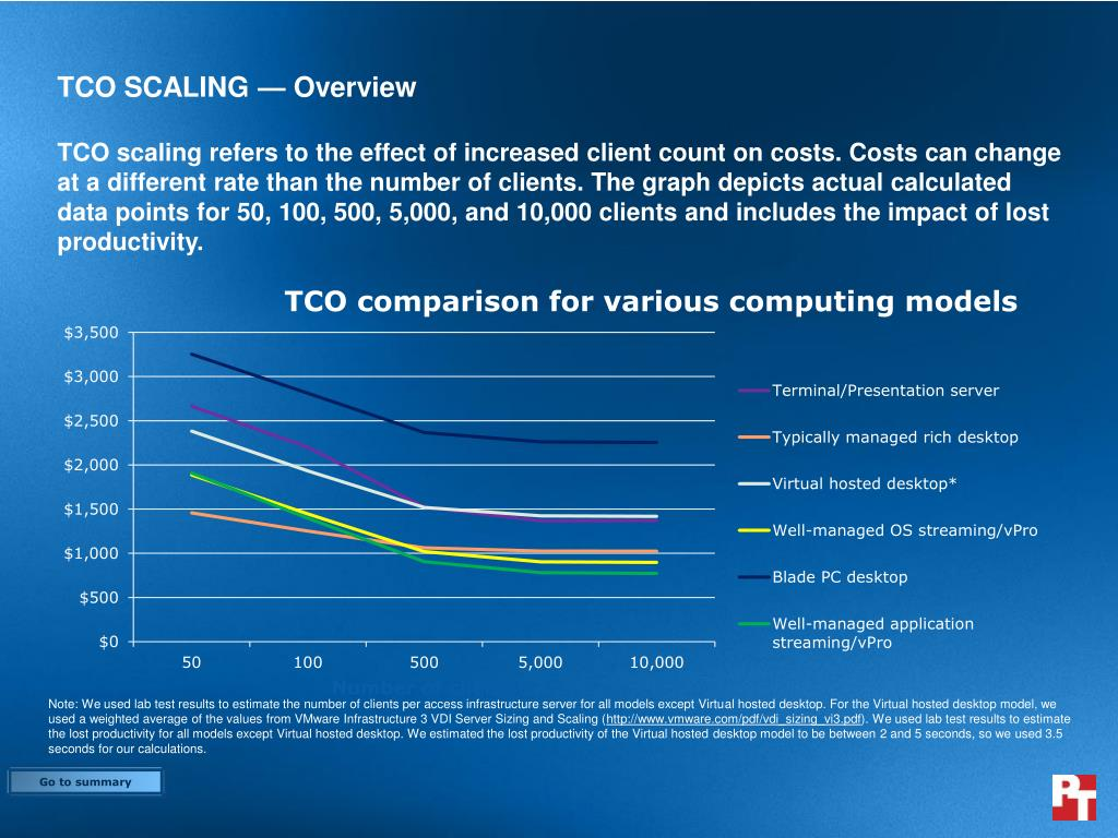 TCO SCALING — Overview