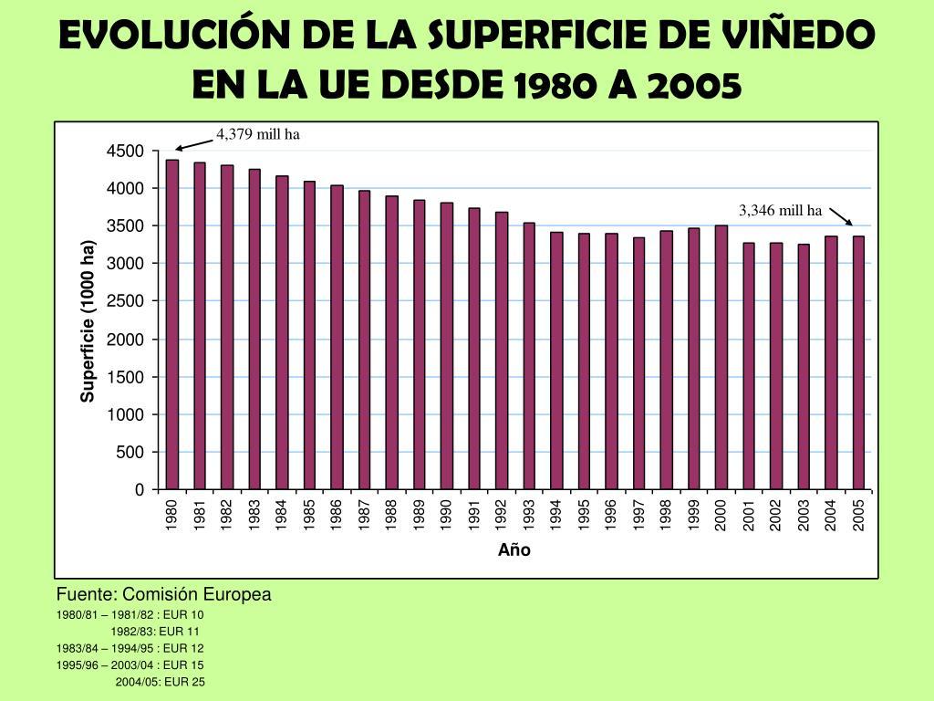 EVOLUCIÓN DE LA SUPERFICIE DE VIÑEDO EN LA UE DESDE 1980 A 2005