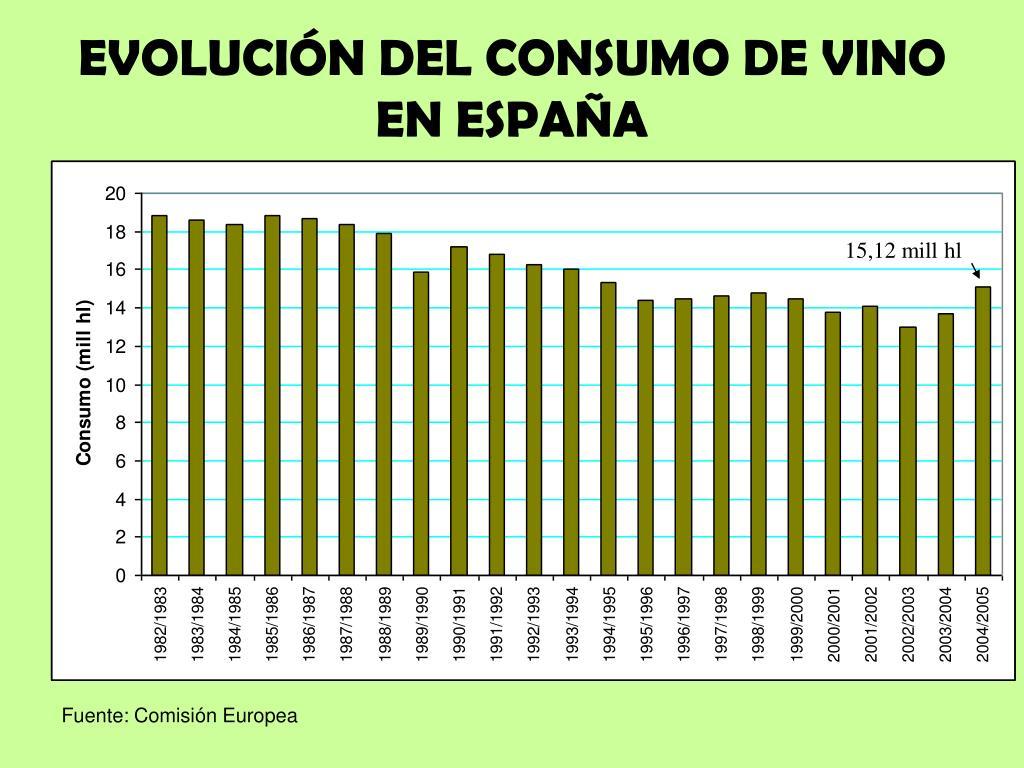 EVOLUCIÓN DEL CONSUMO DE VINO EN ESPAÑA