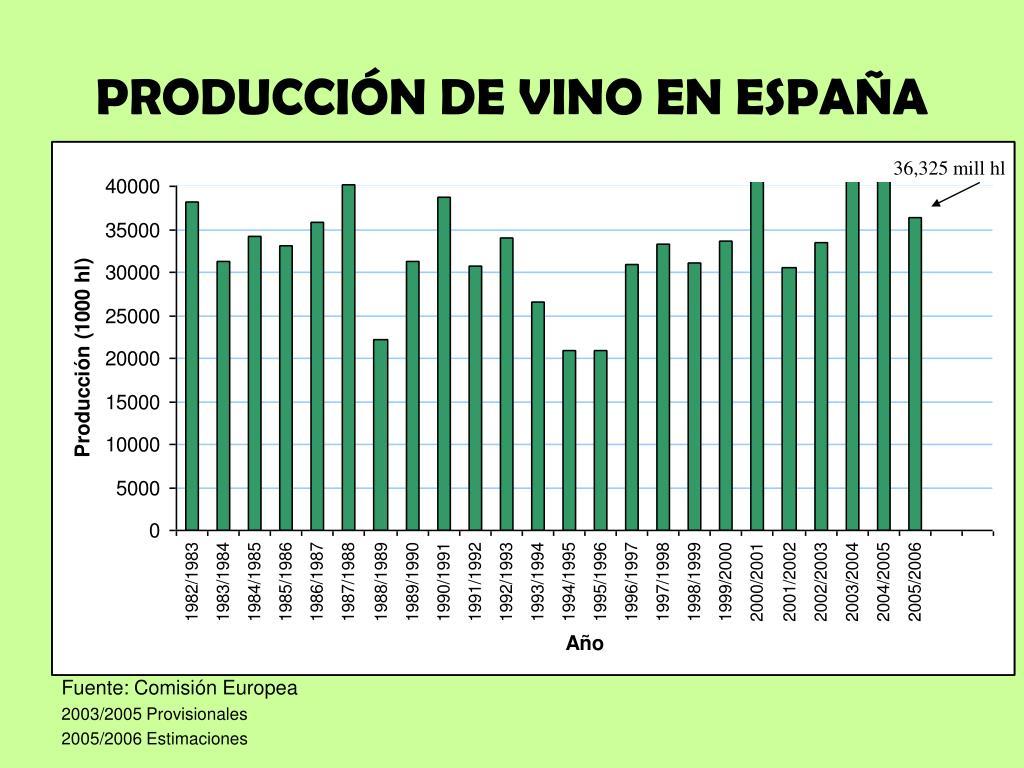 PRODUCCIÓN DE VINO EN ESPAÑA