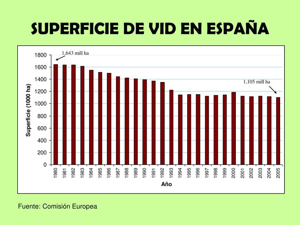 SUPERFICIE DE VID EN ESPAÑA