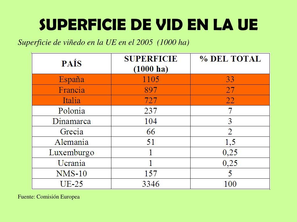 SUPERFICIE DE VID EN LA UE