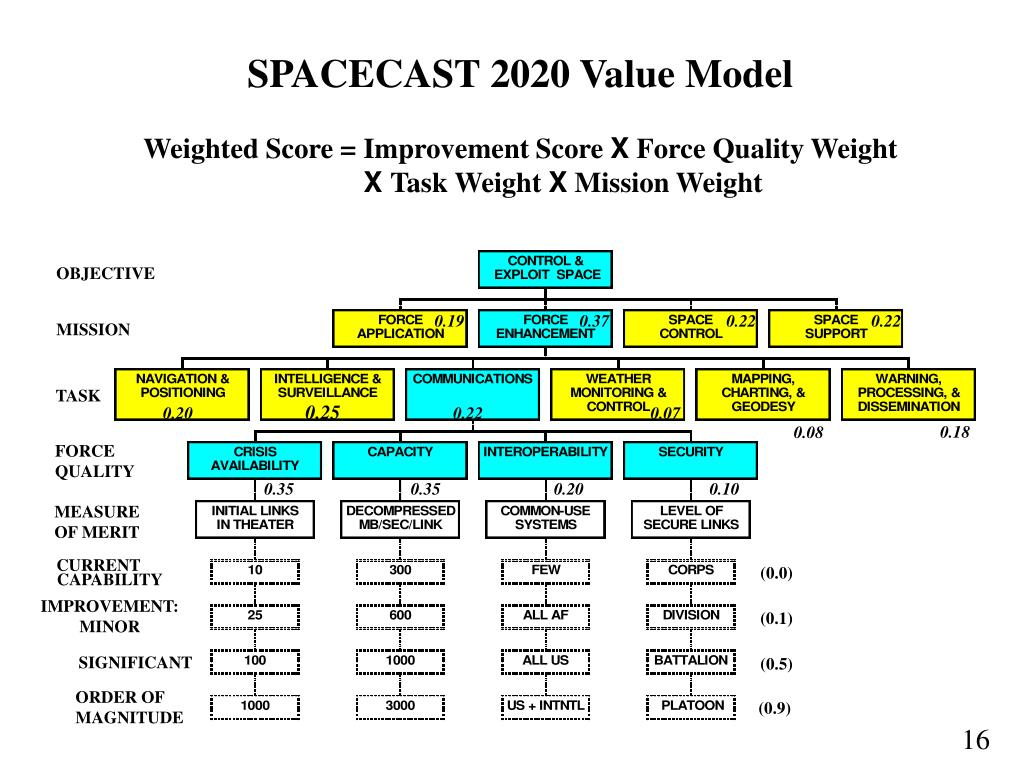 SPACECAST 2020 Value Model
