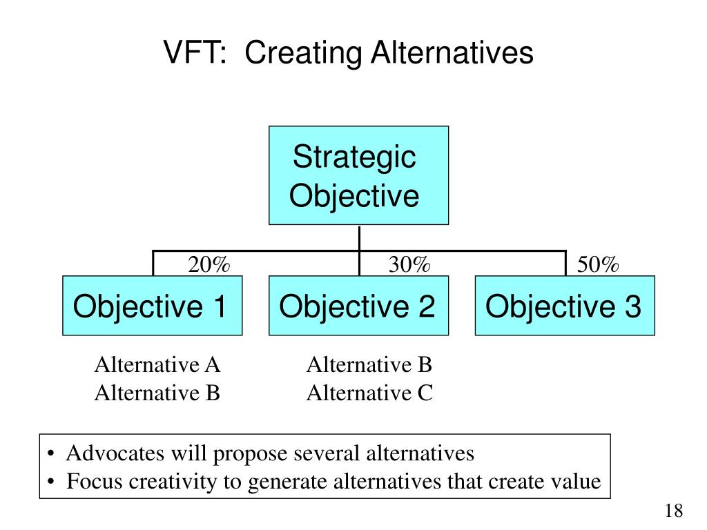 VFT:  Creating Alternatives