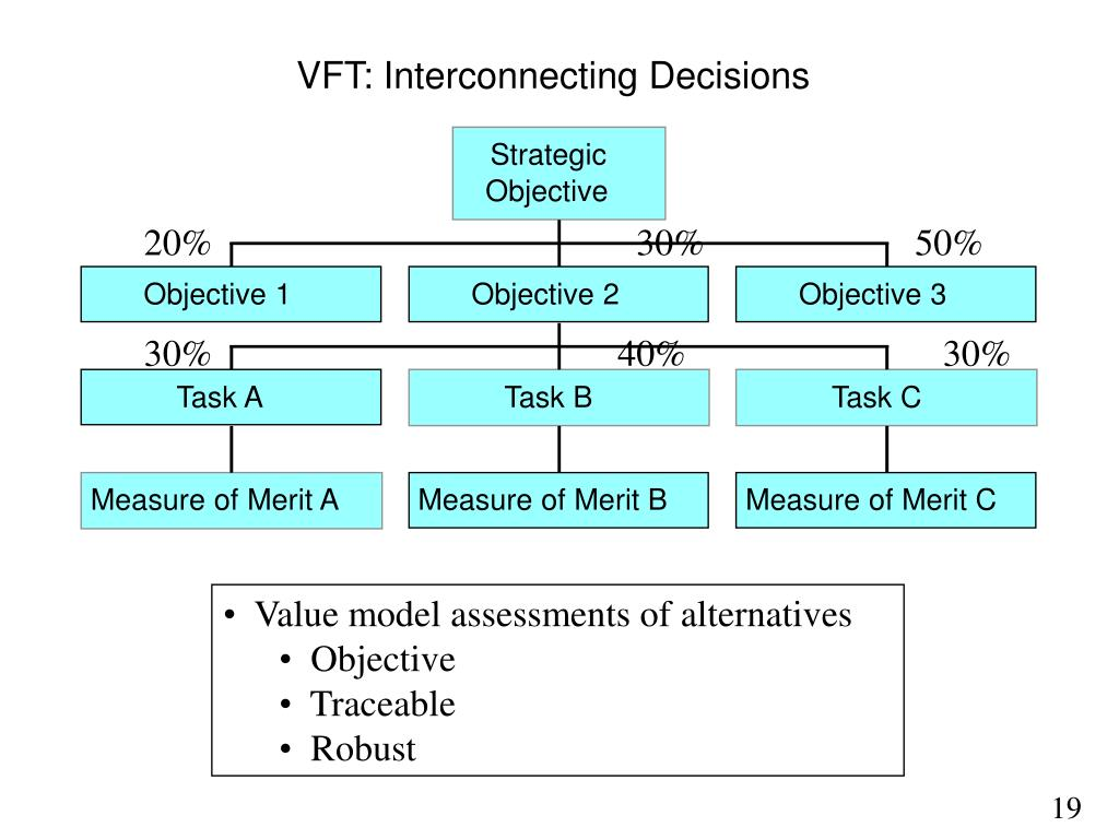 VFT: Interconnecting Decisions