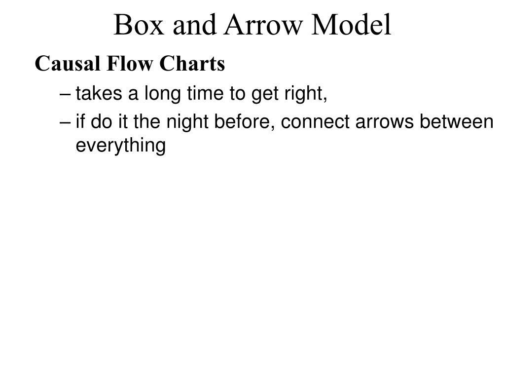Box and Arrow Model