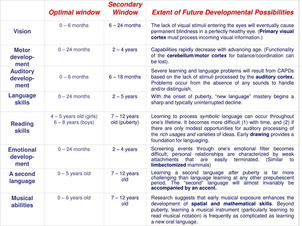 Optimal window