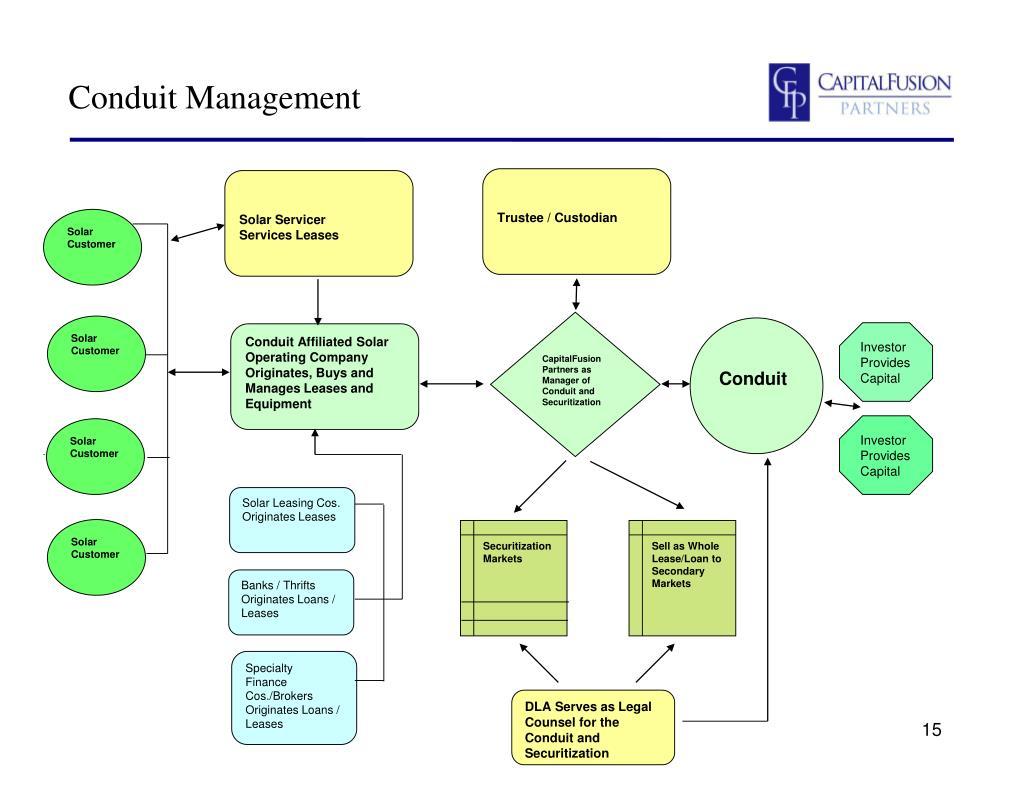 Conduit Management