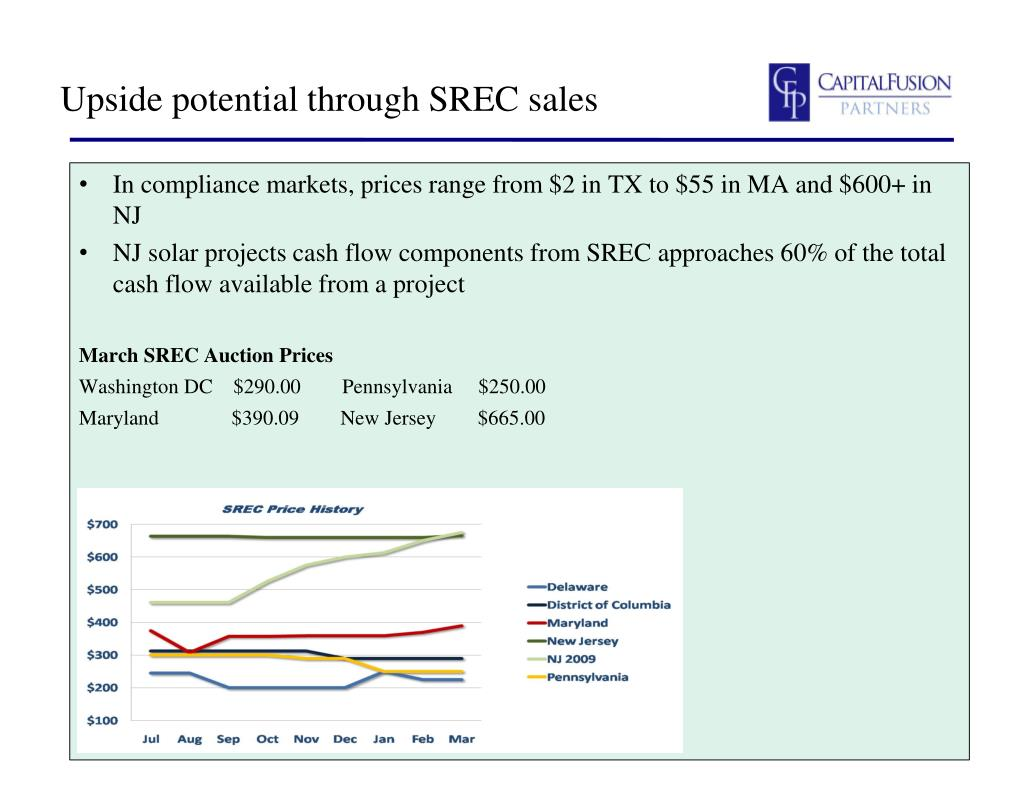 Upside potential through SREC sales