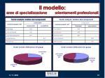 il modello aree di specializzazione orientamenti professionali