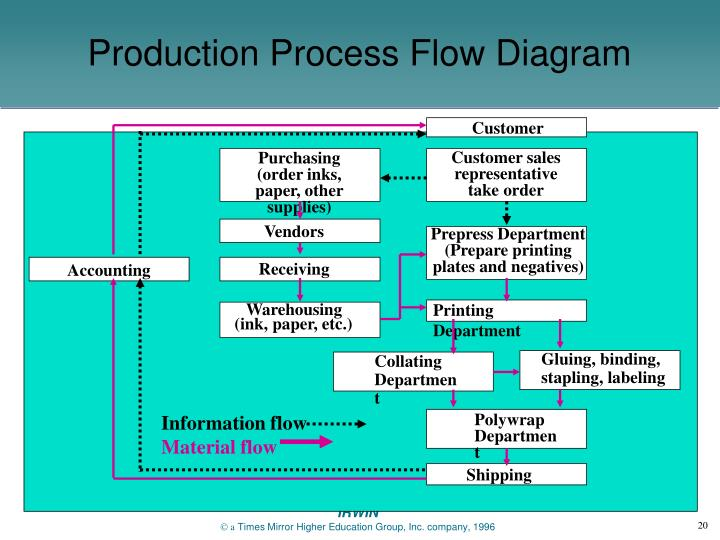 Ppt Process Selection And Facility Layout Powerpoint