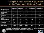 comparison of various approaches to the treatment of allergic rhinitis