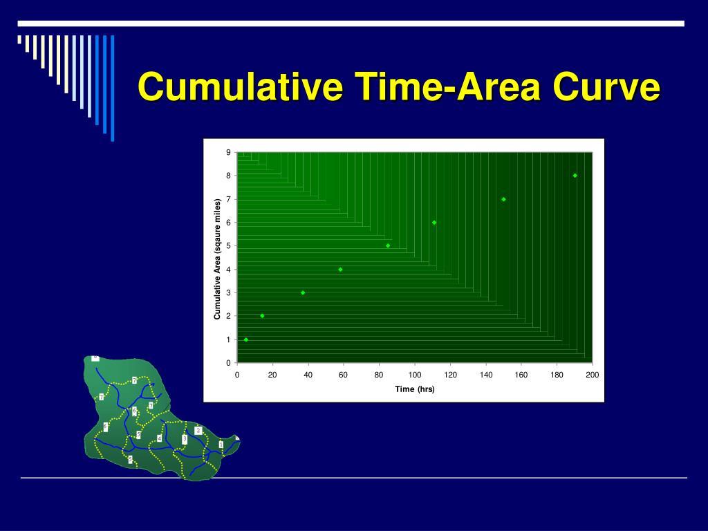 Cumulative Time-Area Curve