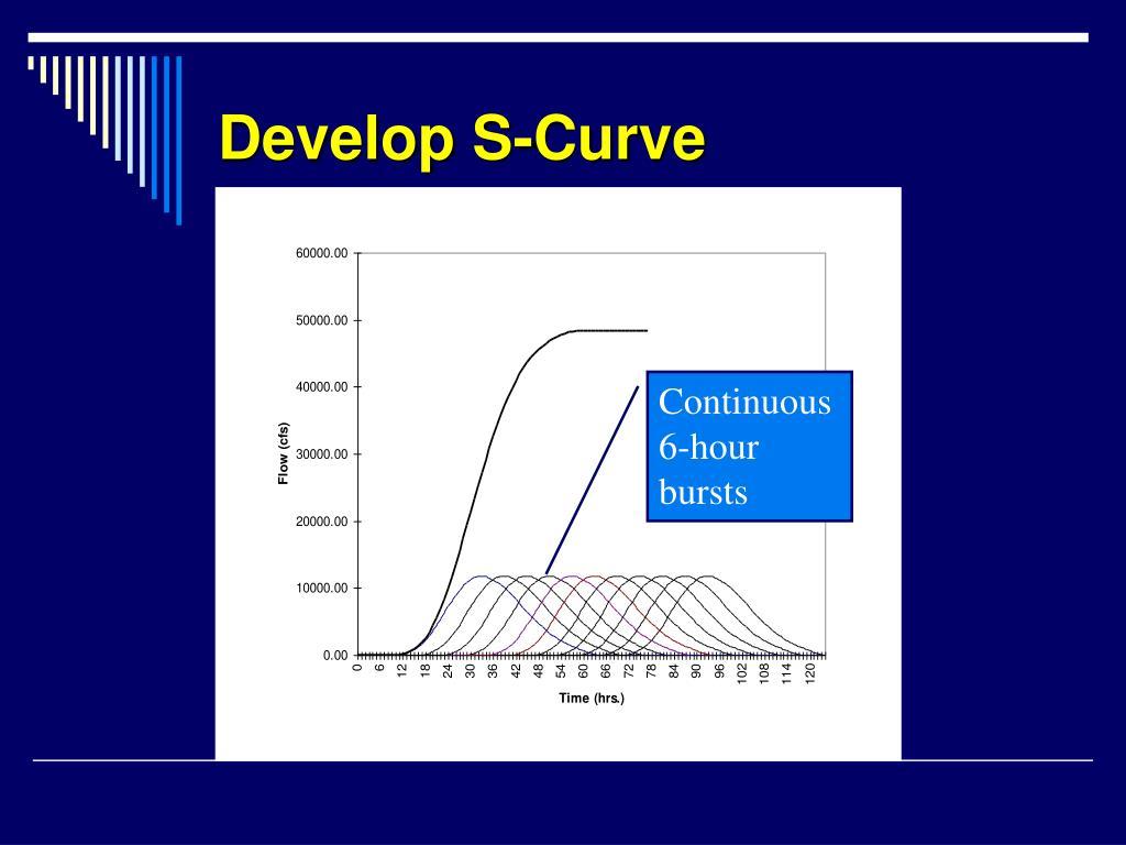 Develop S-Curve