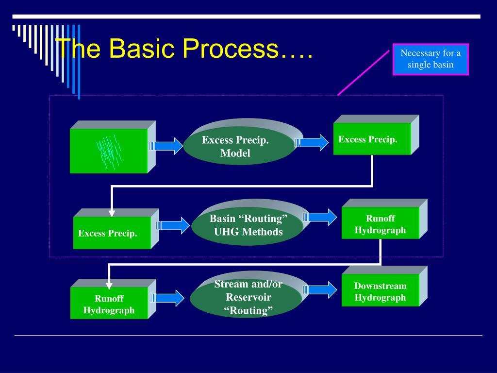 The Basic Process….