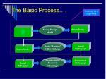the basic process61