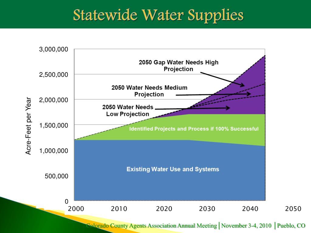 Statewide Water Supplies