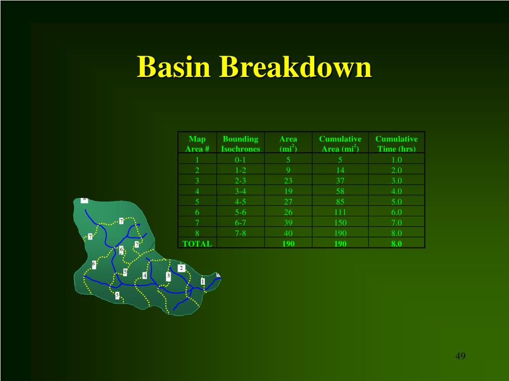Basin Breakdown