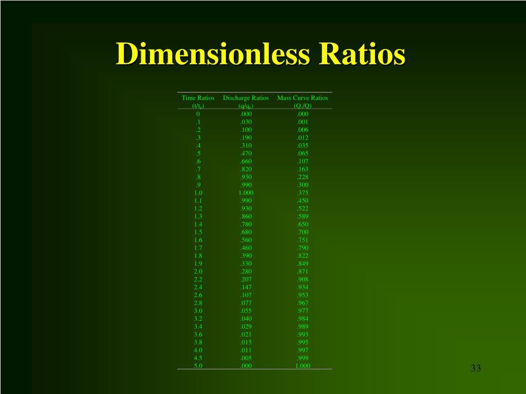 Dimensionless Ratios
