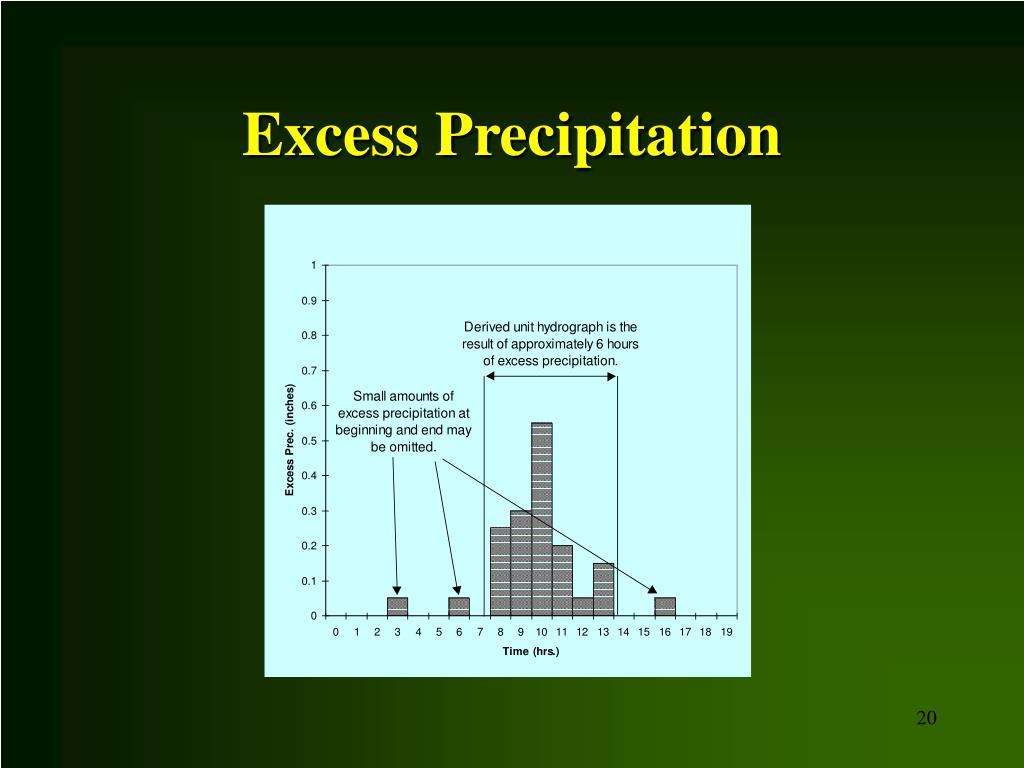 Excess Precipitation