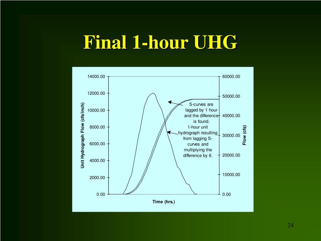 Final 1-hour UHG