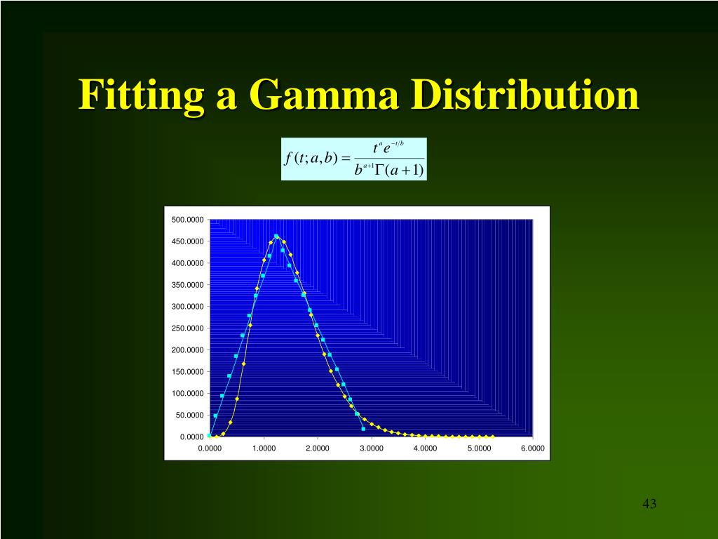 Fitting a Gamma Distribution