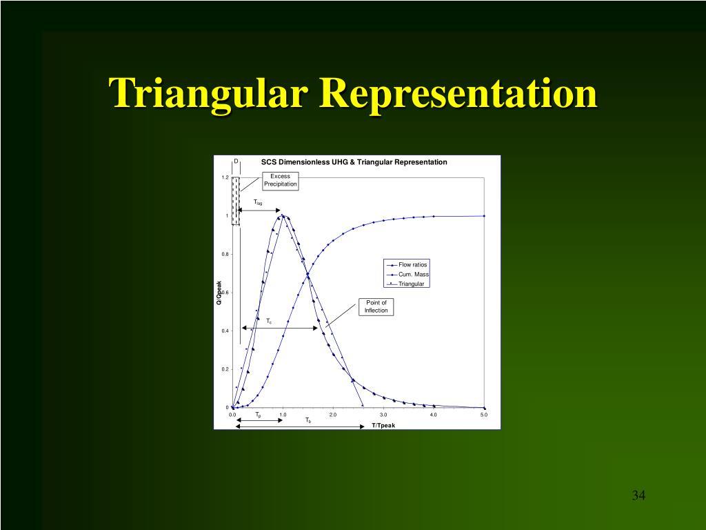 Triangular Representation