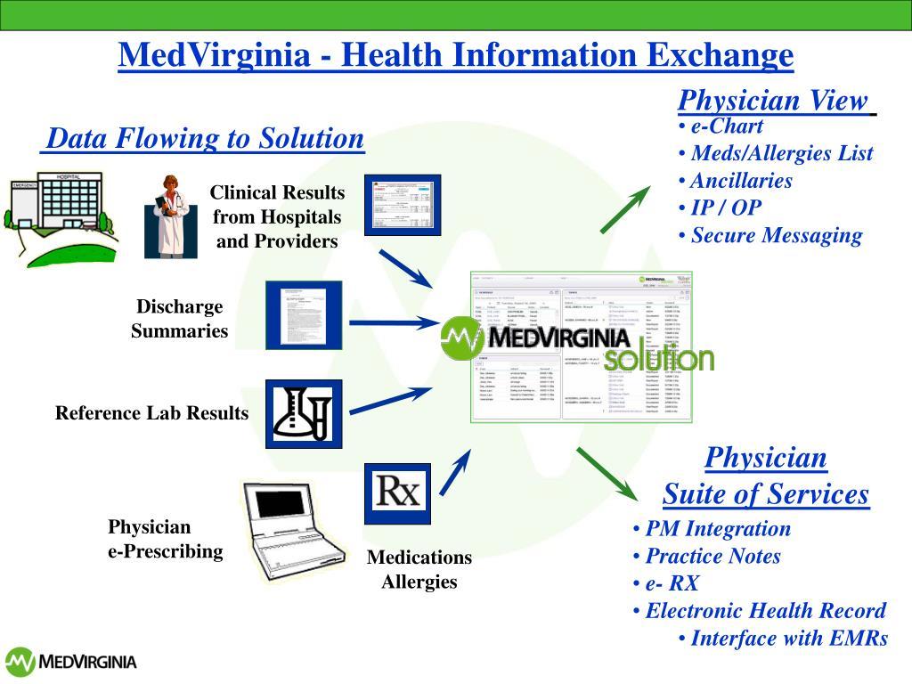 MedVirginia - Health Information Exchange