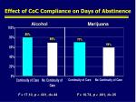 effect of coc compliance on days of abstinence