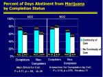 percent of days abstinent from marijuana by completion status
