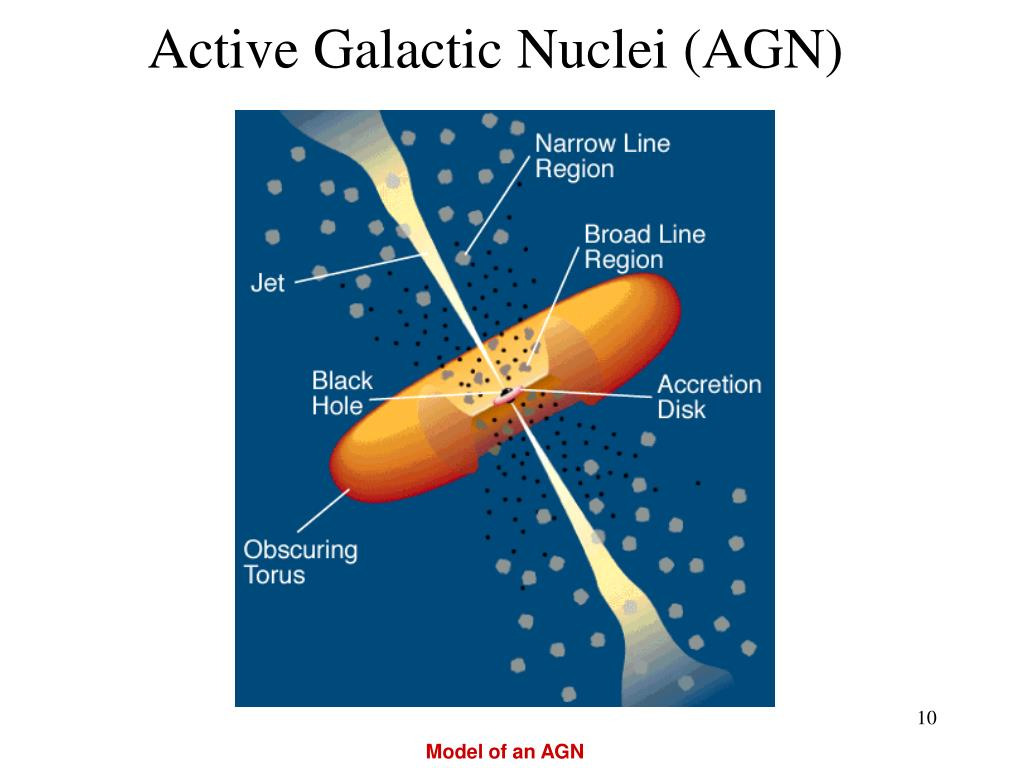 Active Galactic Nuclei (AGN)