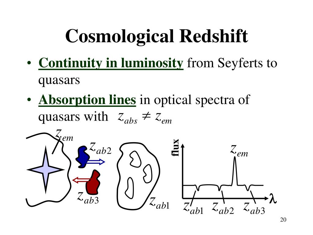 Cosmological Redshift