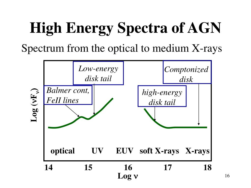 High Energy Spectra of AGN