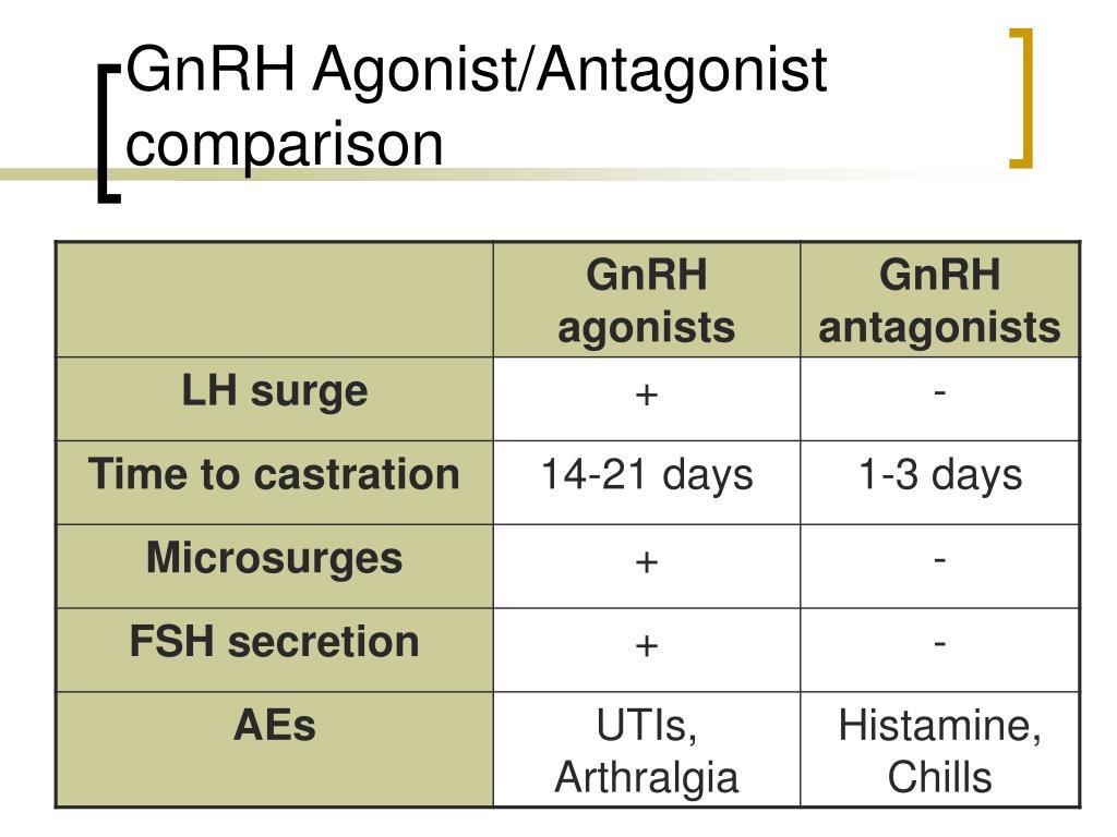 GnRH Agonist/Antagonist comparison