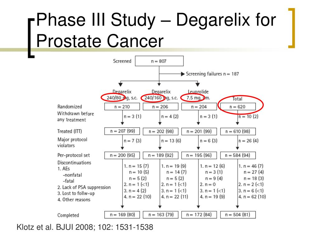 Phase III Study – Degarelix for Prostate Cancer