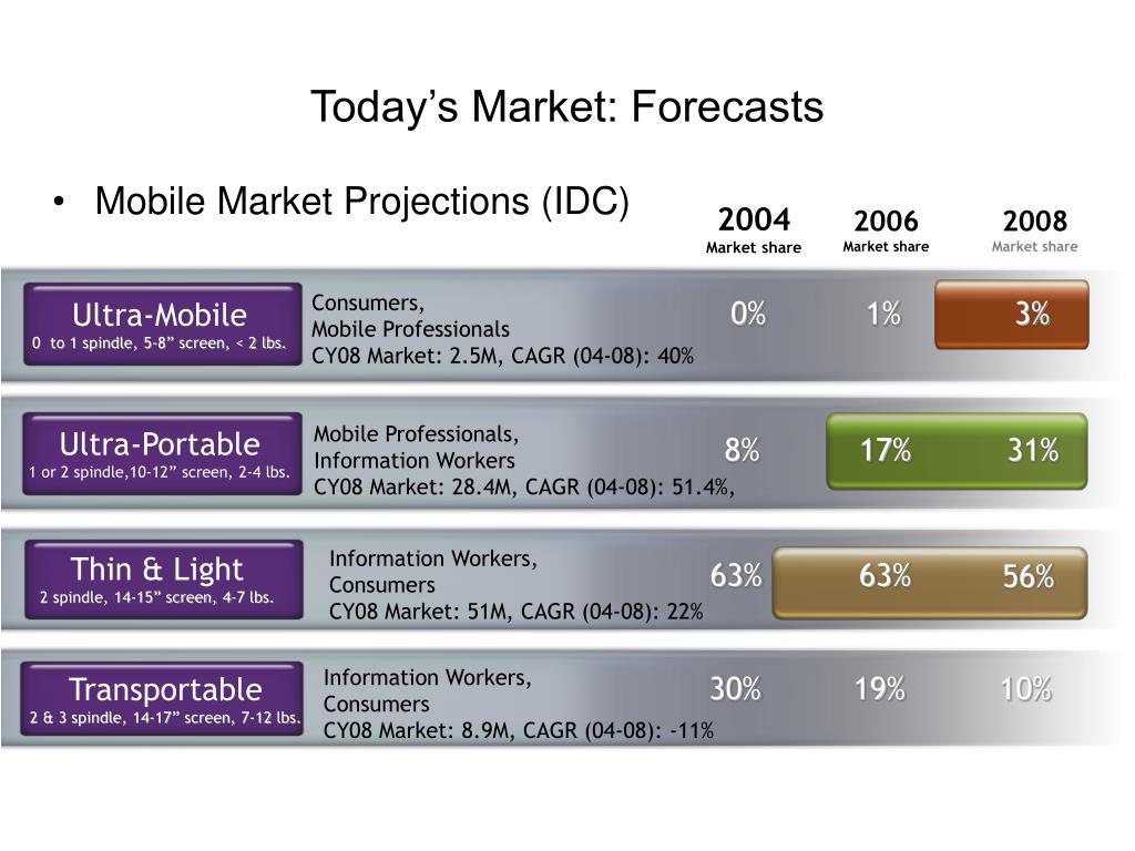 Today's Market: Forecasts