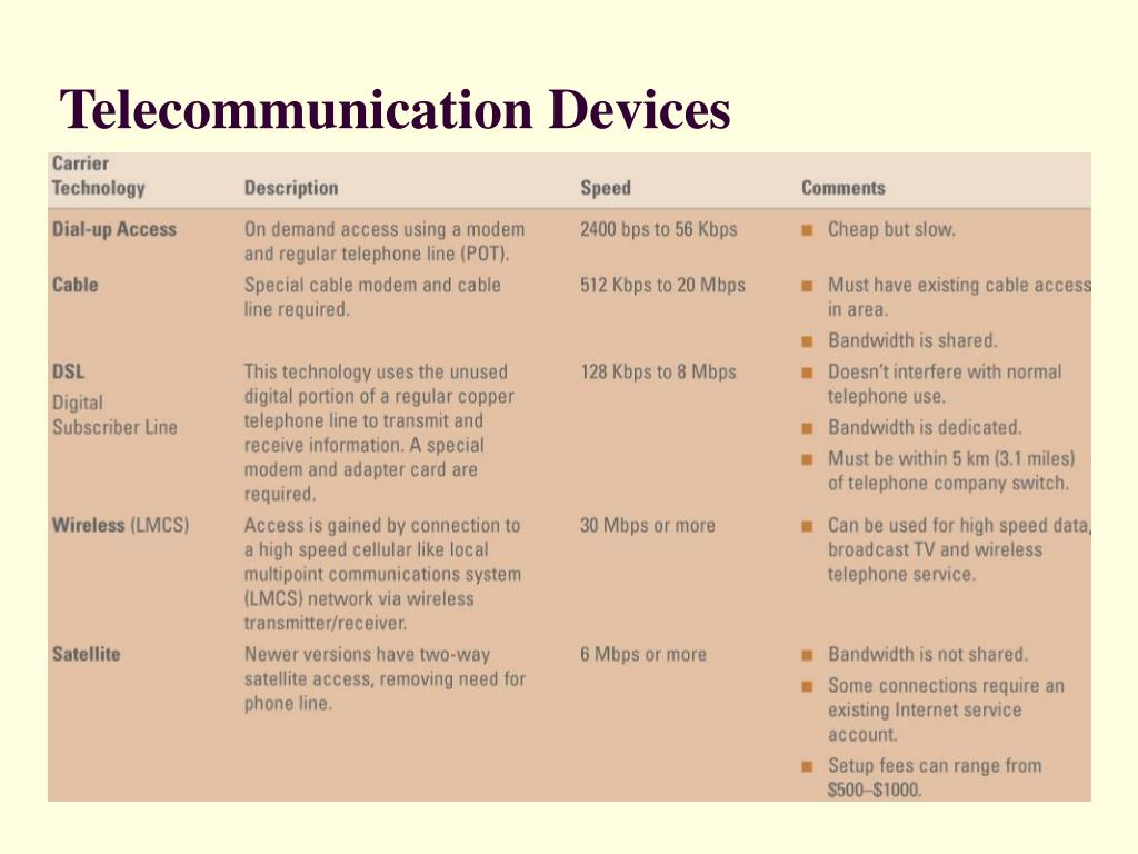 Telecommunication Devices