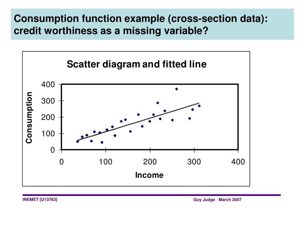 Consumption function example (cross-section data): credit worthiness as a missing variable?