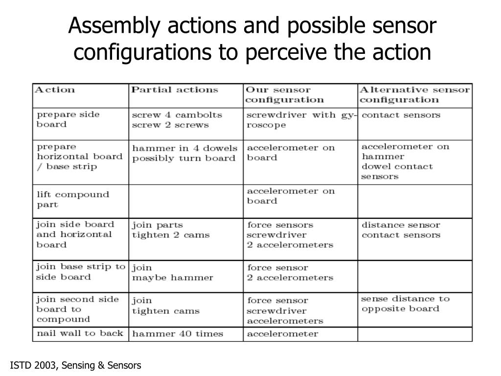 Assembly actions and possible sensor configurations to perceive the action