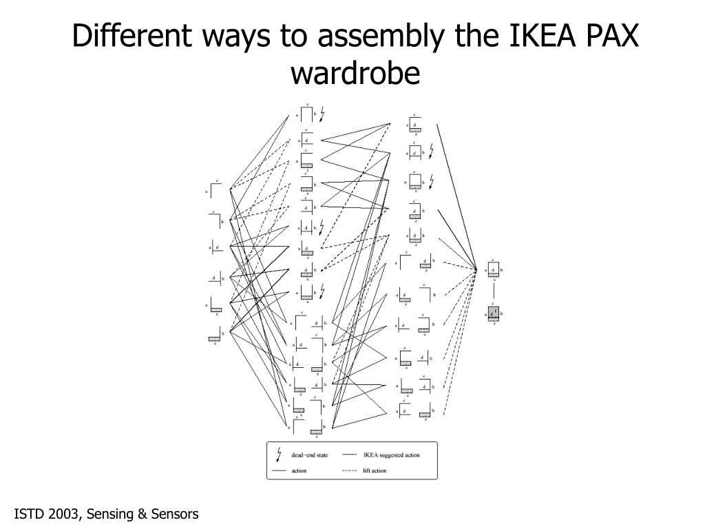Different ways to assembly the IKEA PAX wardrobe