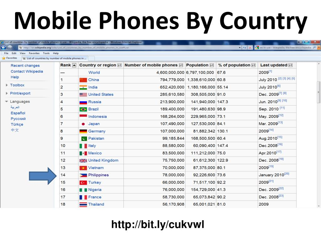 Mobile Phones By Country