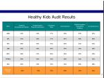 healthy kids audit results