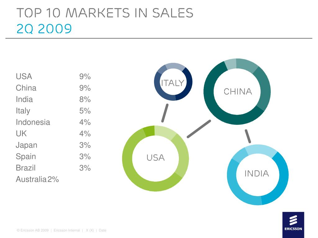 Top 10 markets in sales