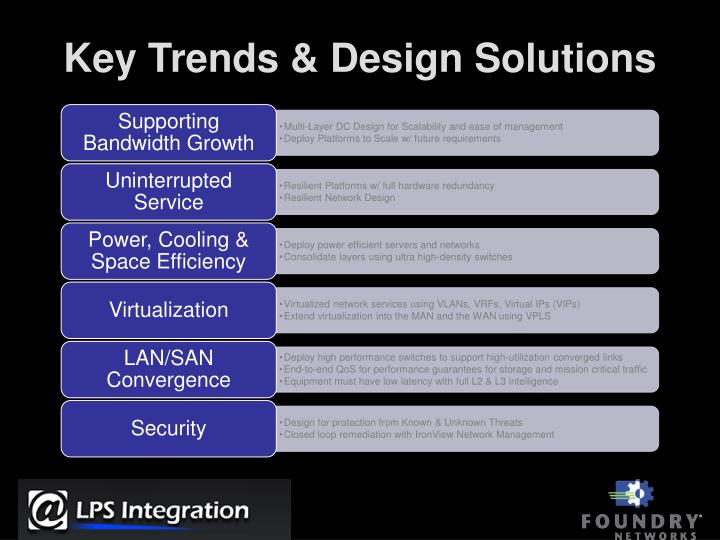 Key trends design solutions