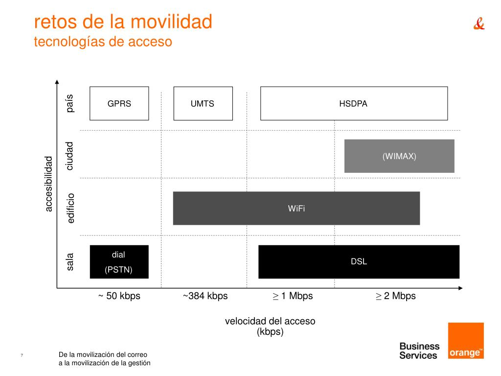 (WIMAX)