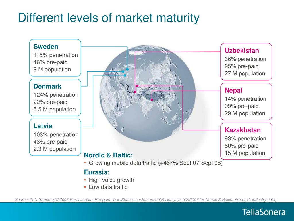 Different levels of market maturity
