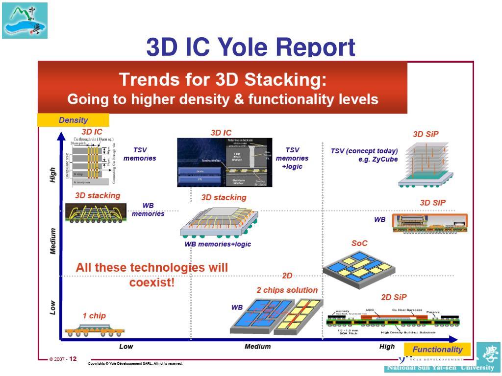 3D IC Yole Report